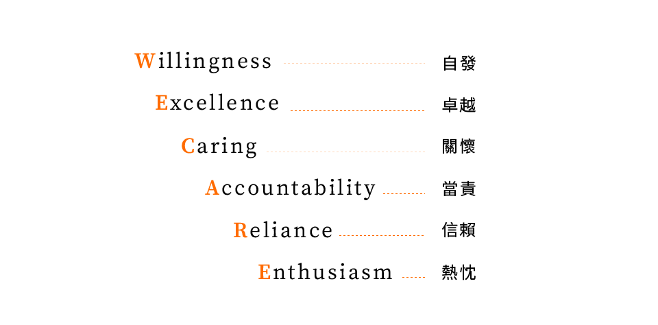 康世維牙醫診所wecare核心精神-自發、卓越、關懷、當責、信賴、熱枕(png無背景)