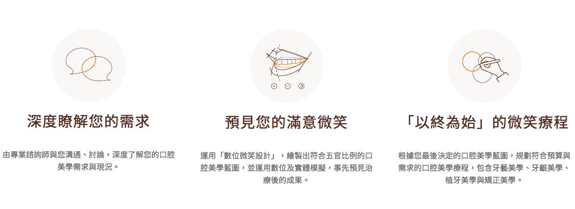 WECARE康世維客製化設計您的植牙療程示意圖-誰需要植牙?